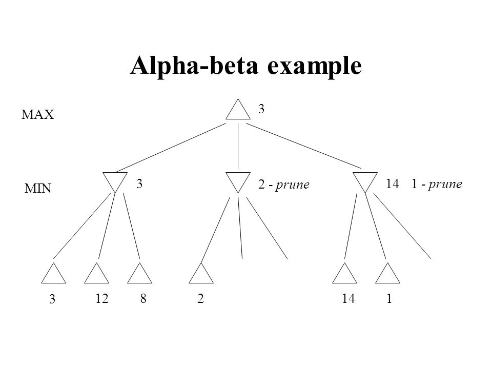 Alpha-beta example 3 MAX 3 2 - prune 14 1 - prune MIN 3 12 8 2 14 1