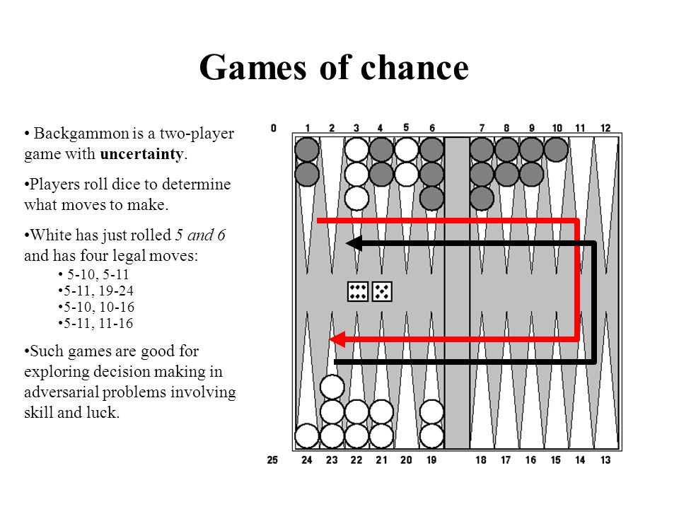Games of chance Backgammon is a two-player game with uncertainty.