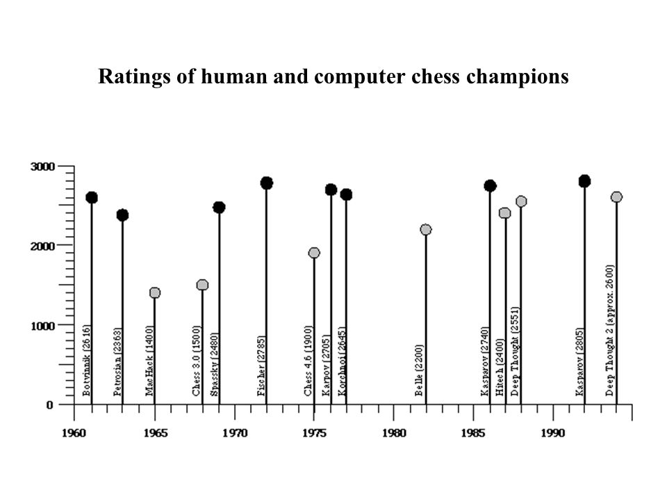 Ratings of human and computer chess champions