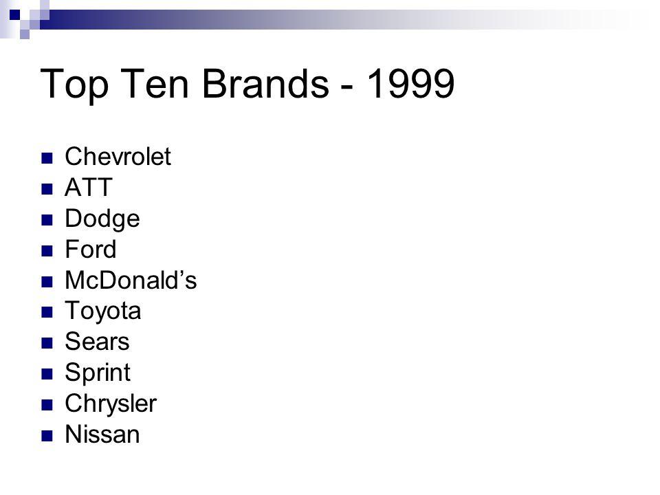 Top Ten Brands - 1999 Chevrolet ATT Dodge Ford McDonald's Toyota Sears