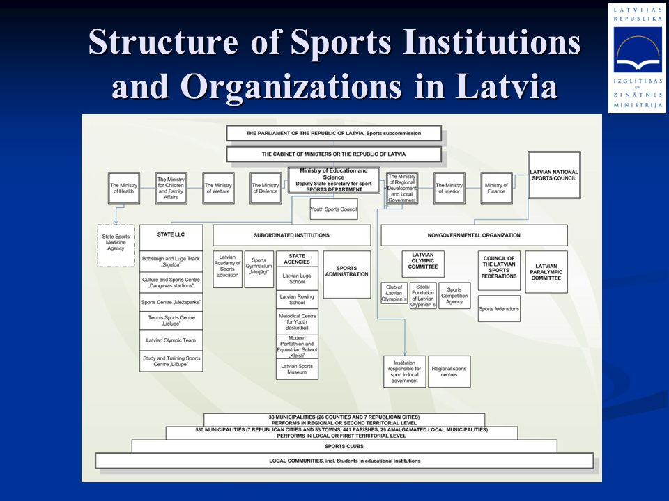 Structure of Sports Institutions and Organizations in Latvia