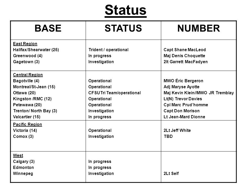 Status BASE STATUS NUMBER East Region Halifax/Shearwater (25)