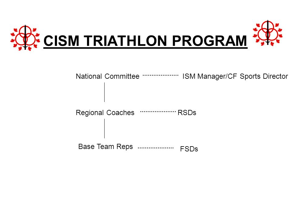 CISM TRIATHLON PROGRAM