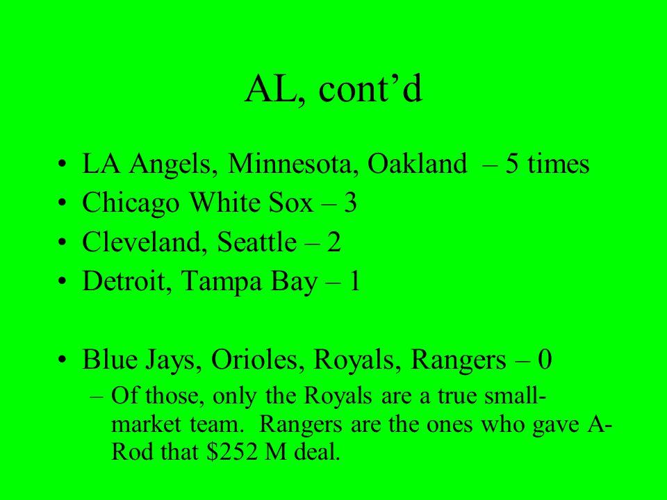 AL, cont'd LA Angels, Minnesota, Oakland – 5 times