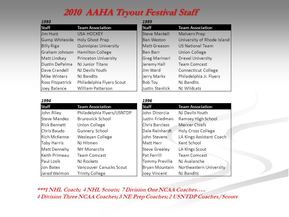 2010 AAHA Tryout Festival Staff