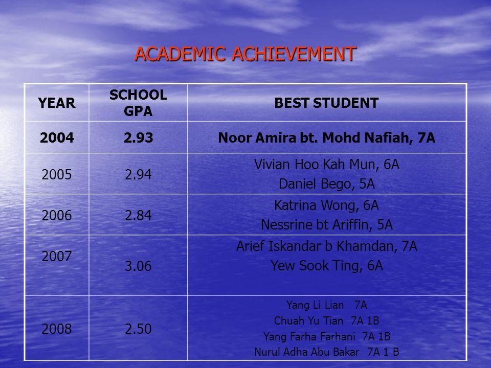 Noor Amira bt. Mohd Nafiah, 7A