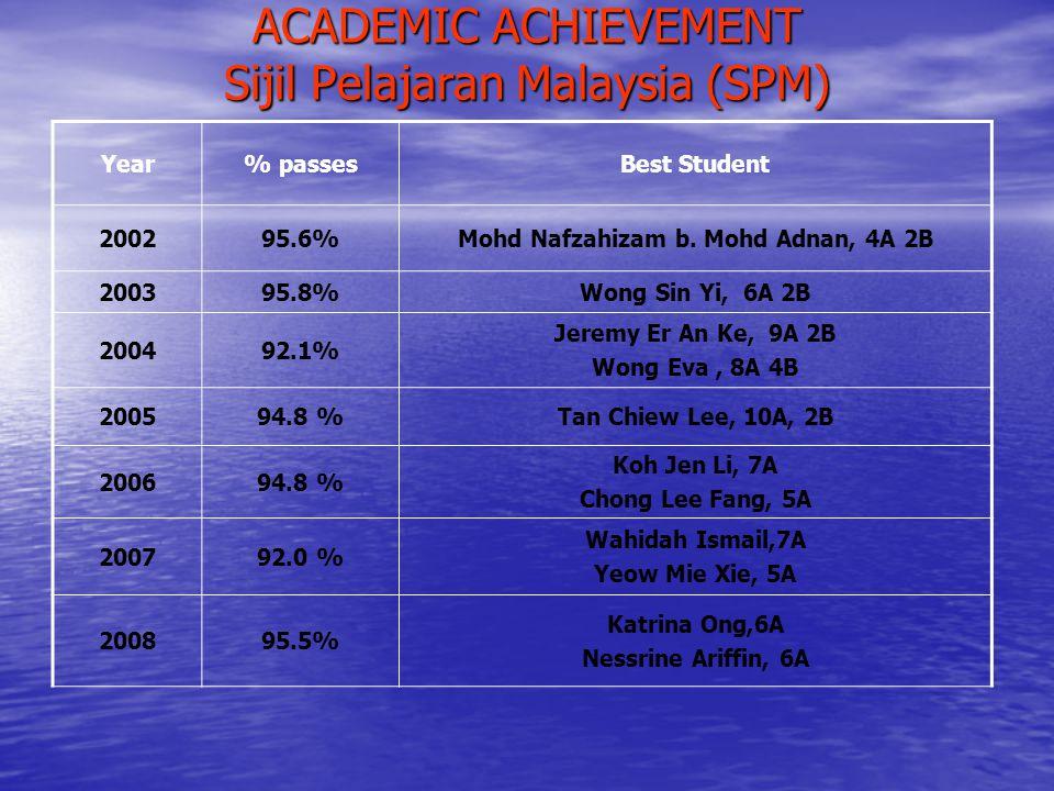 ACADEMIC ACHIEVEMENT Sijil Pelajaran Malaysia (SPM)