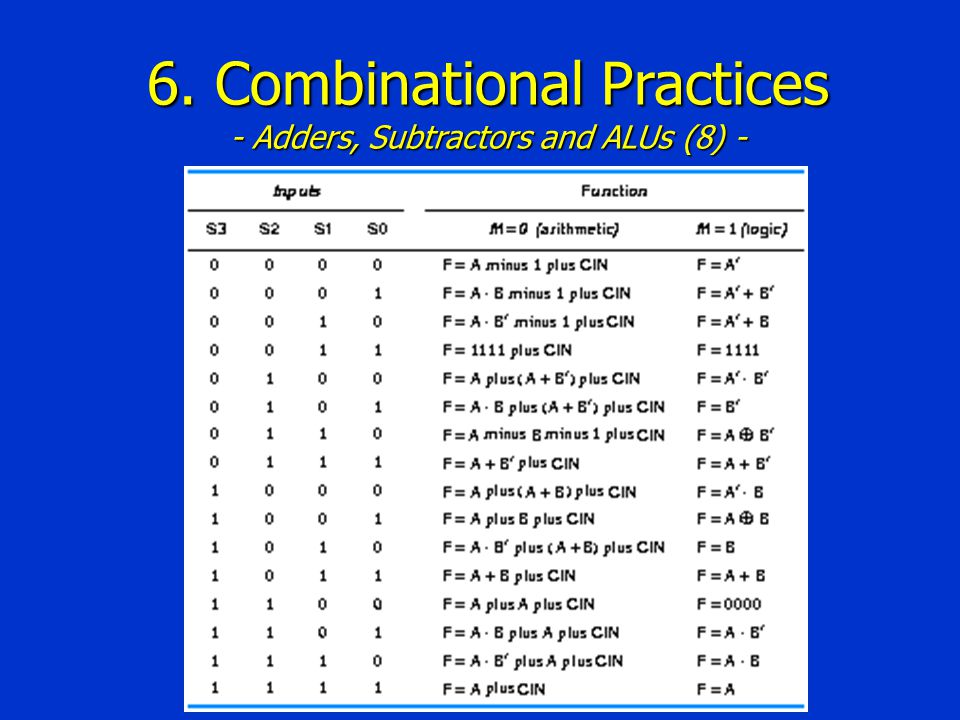 6. Combinational Practices - Adders, Subtractors and ALUs (8) -