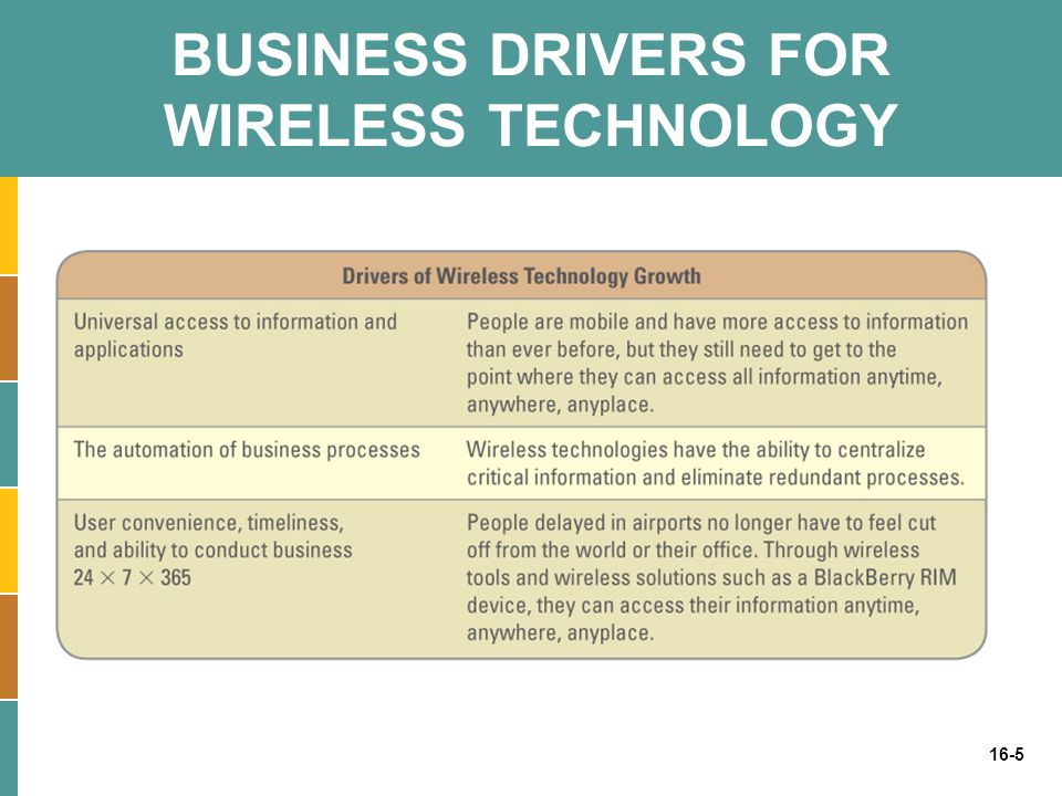BUSINESS DRIVERS FOR WIRELESS TECHNOLOGY