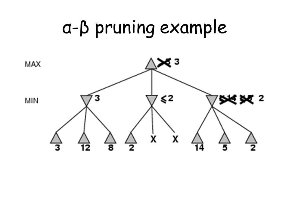 α-β pruning example