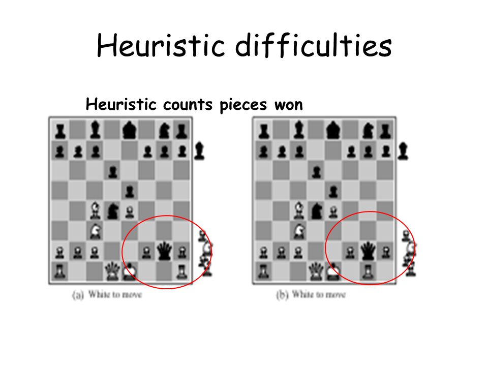 Heuristic difficulties