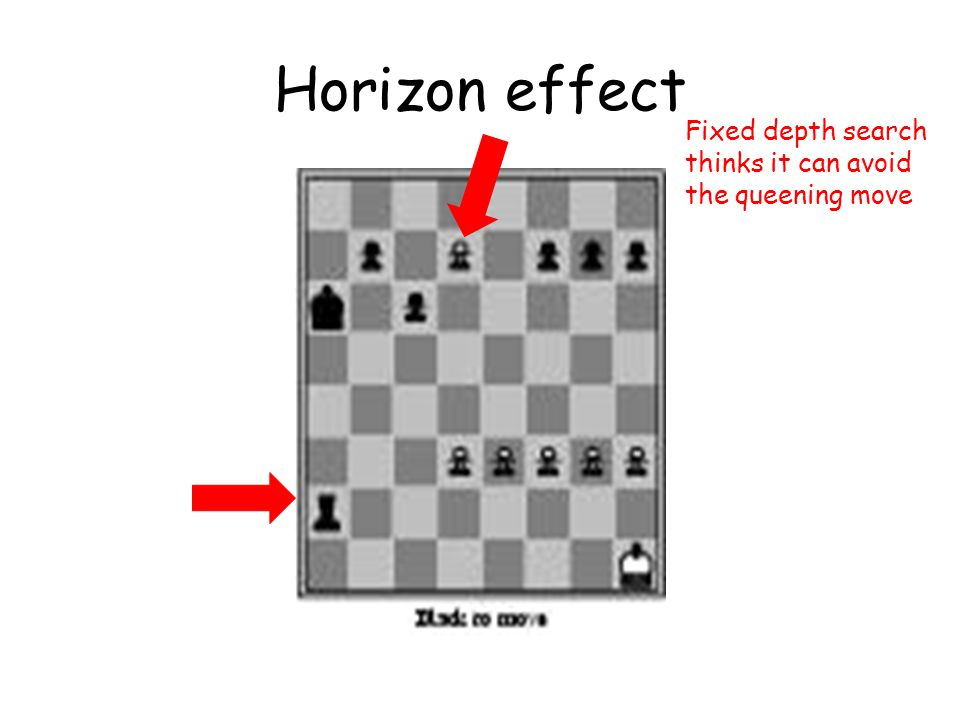 Horizon effect Fixed depth search thinks it can avoid