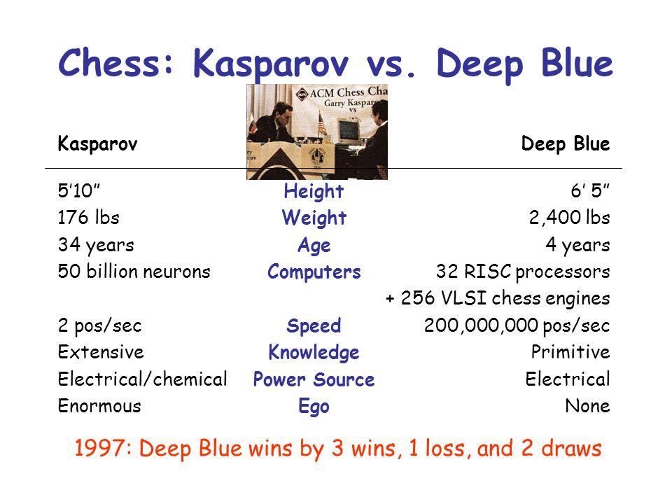Chess: Kasparov vs. Deep Blue