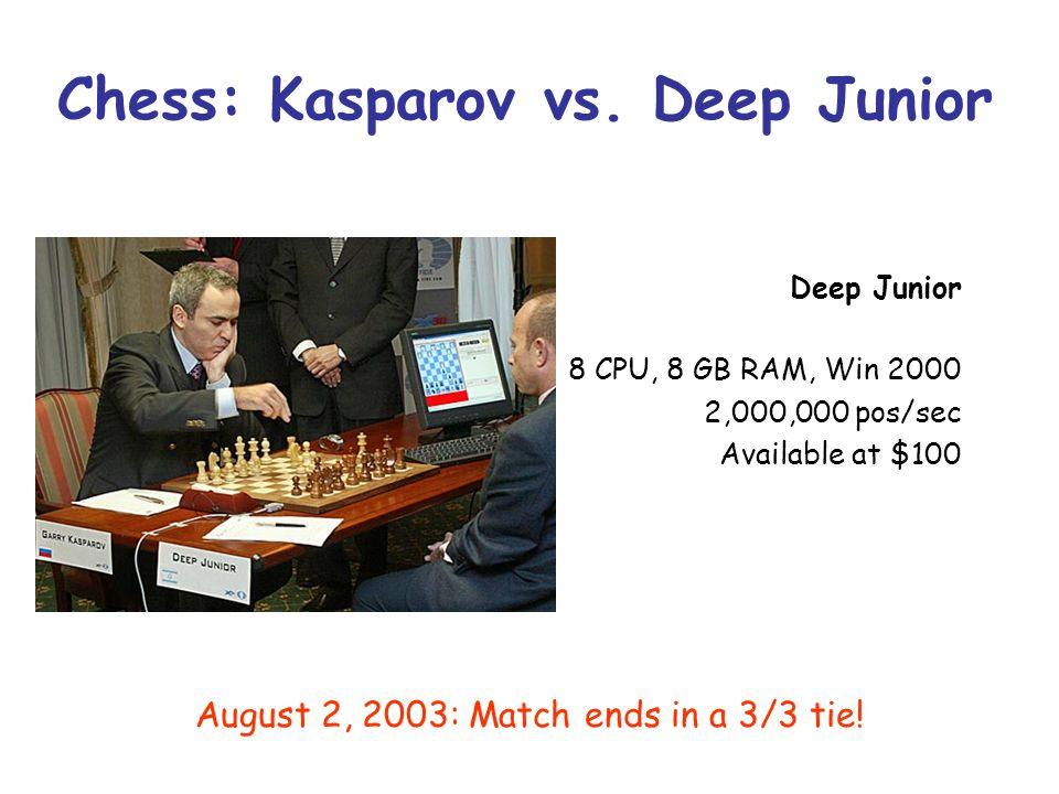 Chess: Kasparov vs. Deep Junior