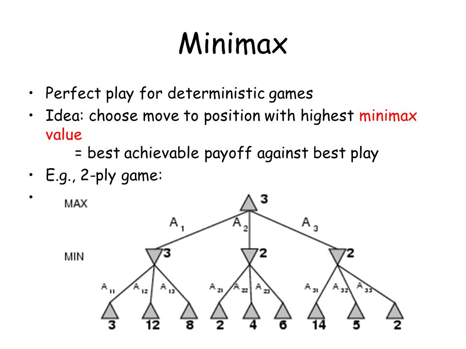 Minimax Perfect play for deterministic games