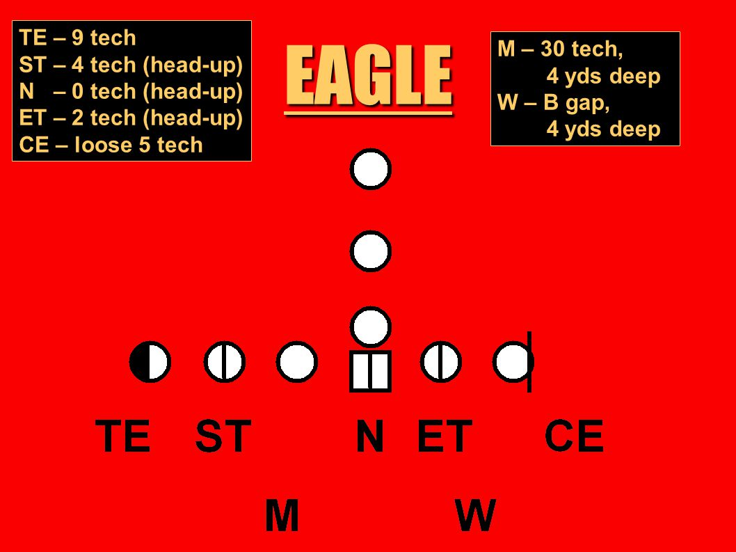 EAGLE TE – 9 tech M – 30 tech, ST – 4 tech (head-up) 4 yds deep