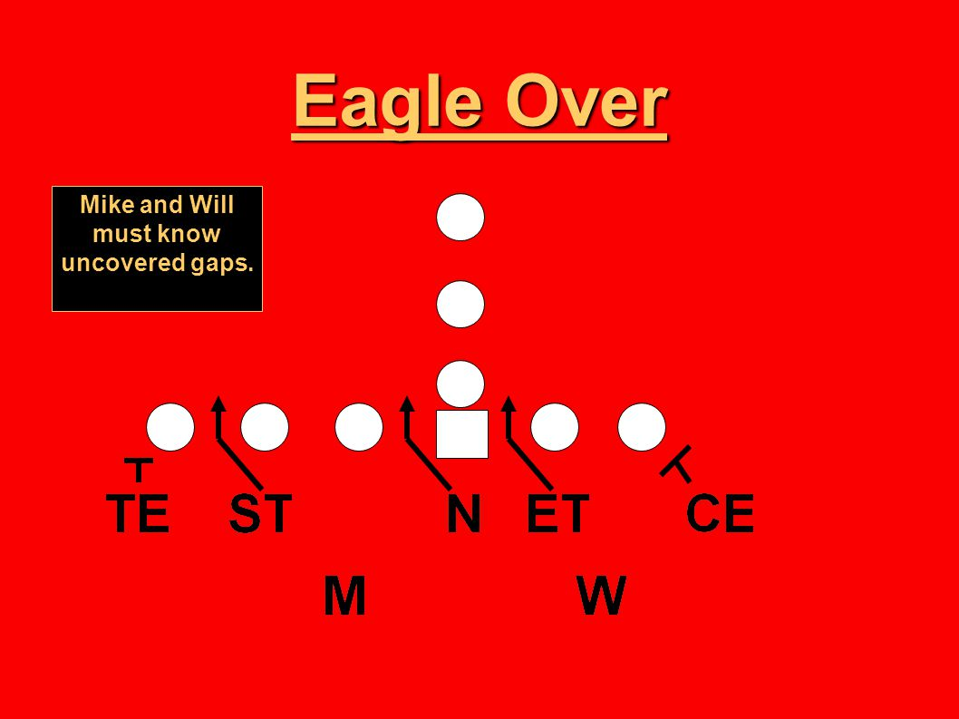 Eagle Over Mike and Will must know uncovered gaps.