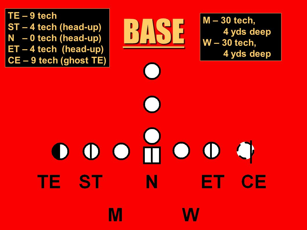 BASE TE – 9 tech M – 30 tech, ST – 4 tech (head-up) 4 yds deep