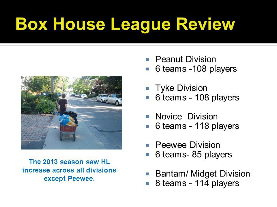 Box House League Review