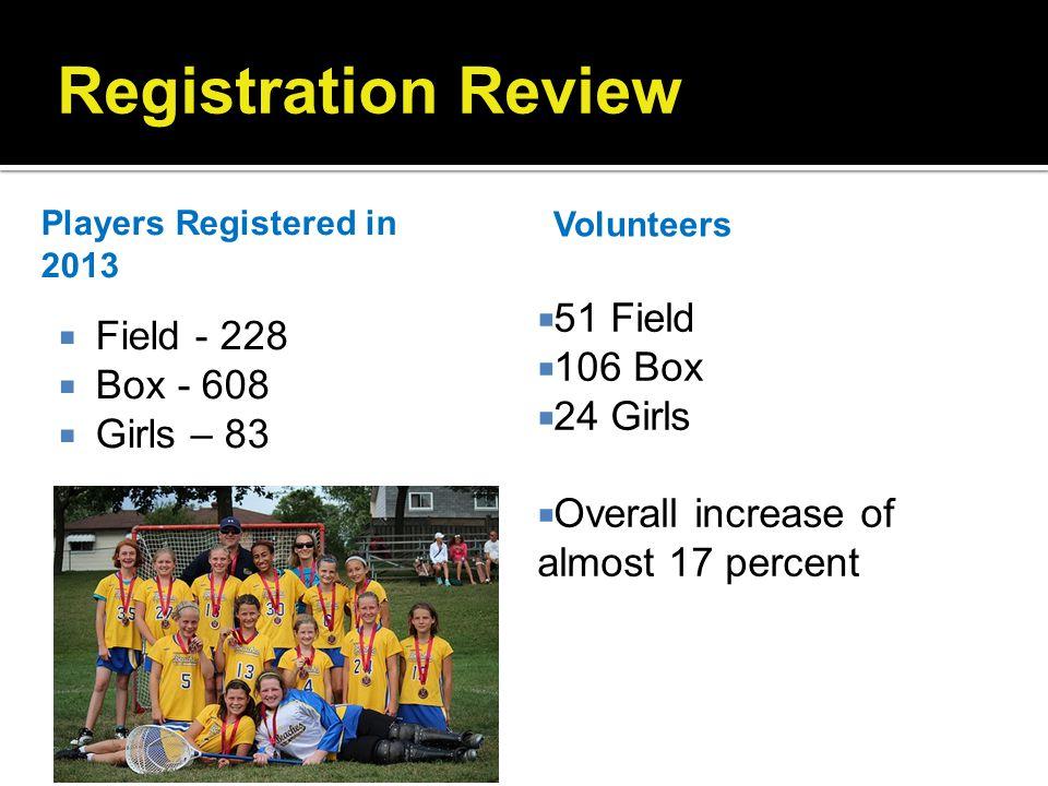 Registration Review 51 Field 106 Box Field - 228 24 Girls Box - 608