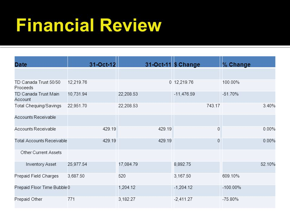 Financial Review Date 31-Oct-12 31-Oct-11 $ Change % Change