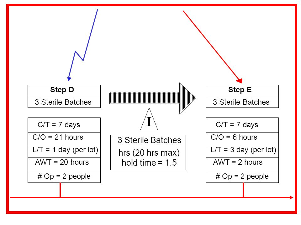 I 3 Sterile Batches hrs (20 hrs max) hold time = 1.5 Step D Step E