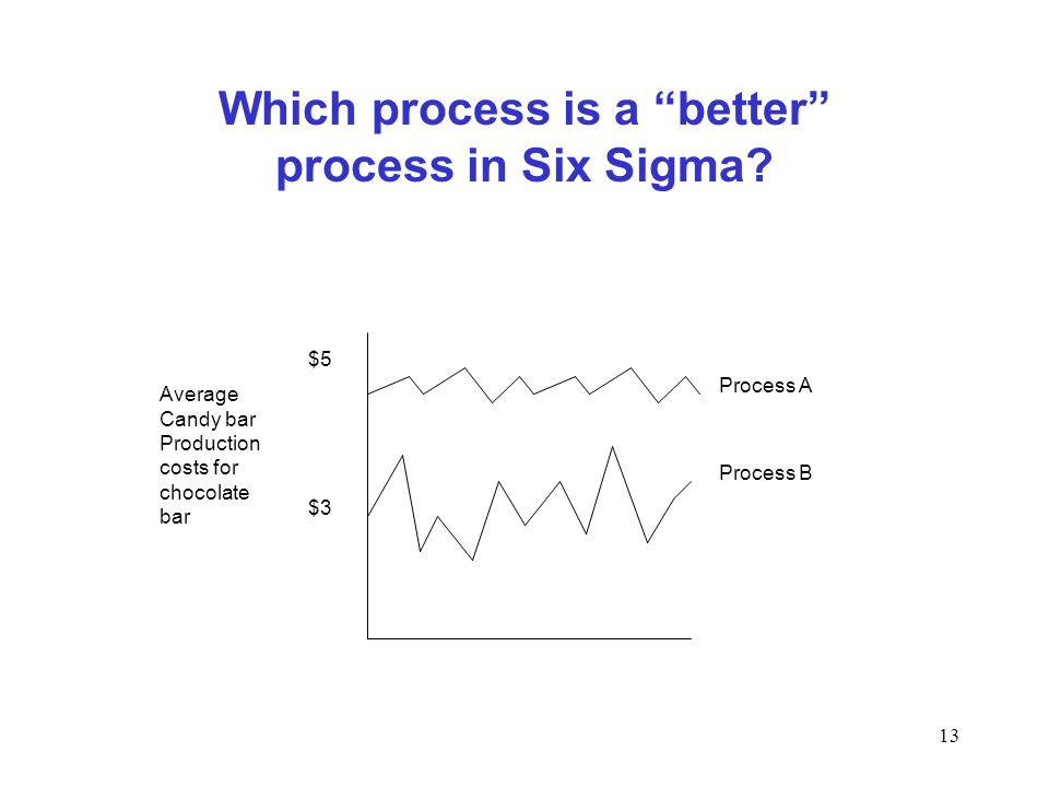 Which process is a better process in Six Sigma