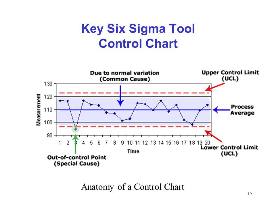 Key Six Sigma Tool Control Chart