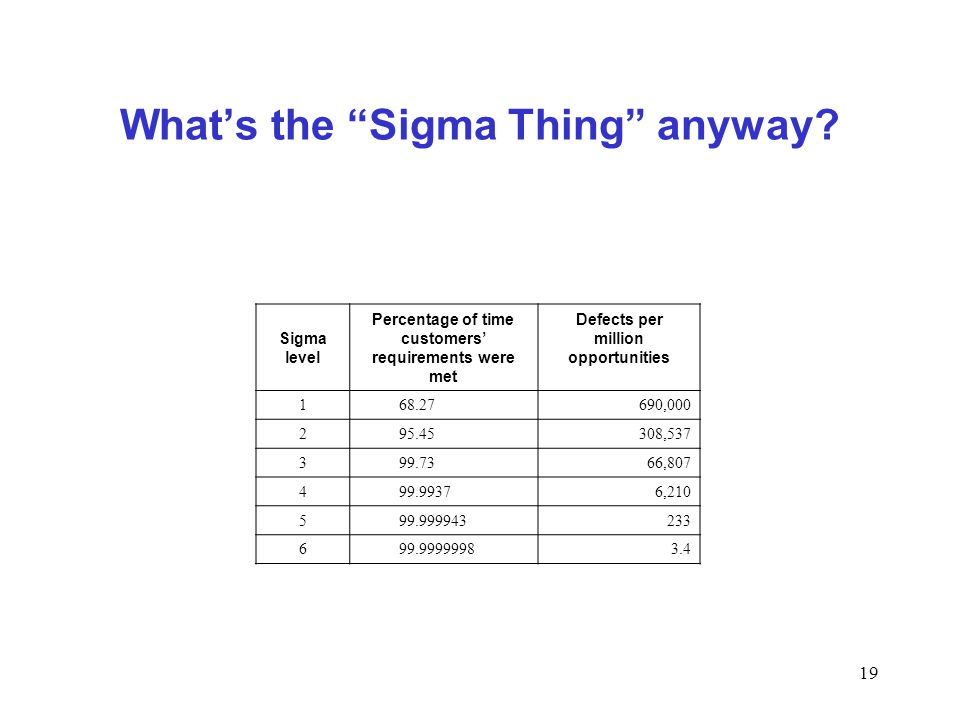 What's the Sigma Thing anyway