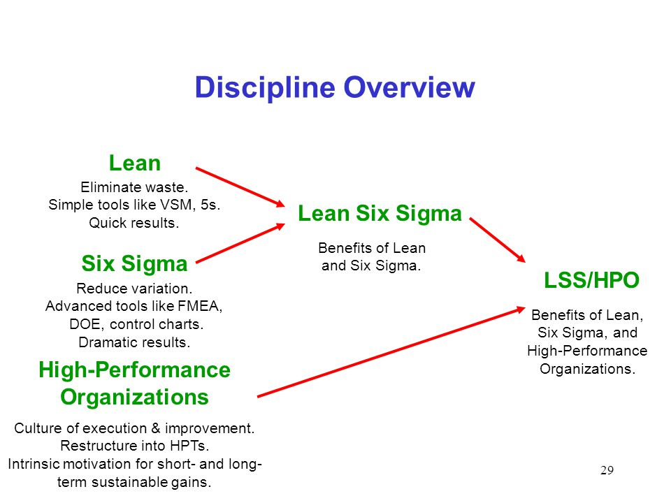 Discipline Overview Lean Lean Six Sigma Six Sigma LSS/HPO