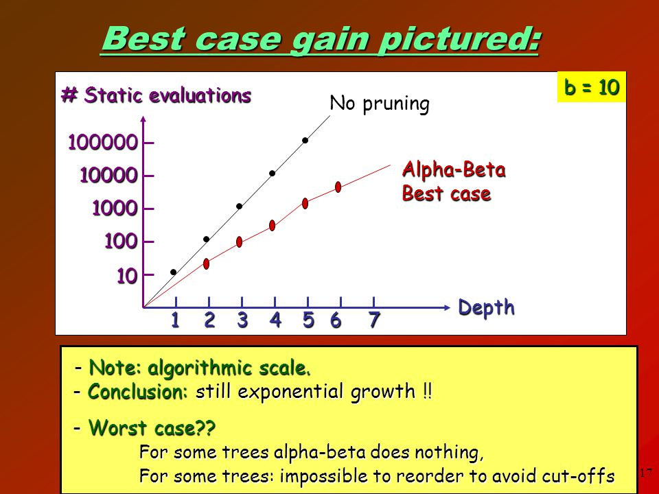 Best case gain pictured: