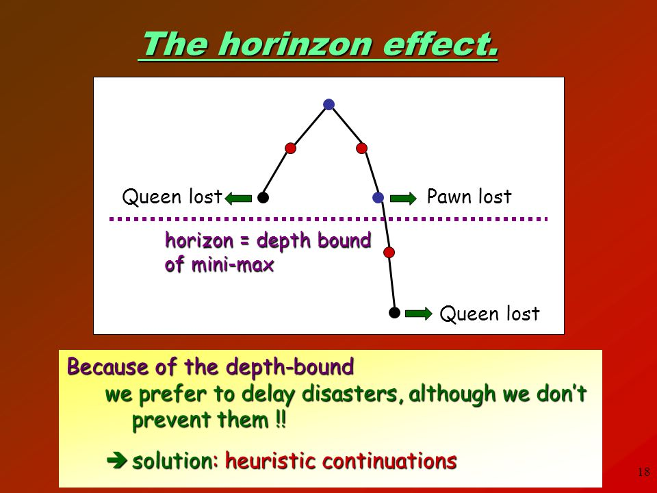 The horinzon effect. Because of the depth-bound