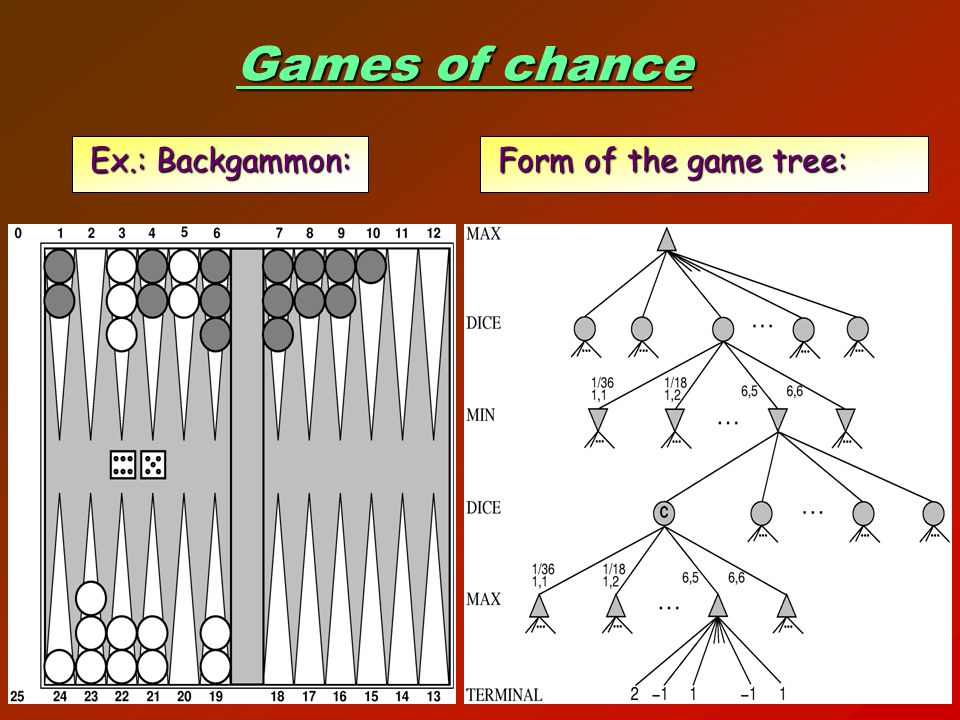 Games of chance Ex.: Backgammon: Form of the game tree: