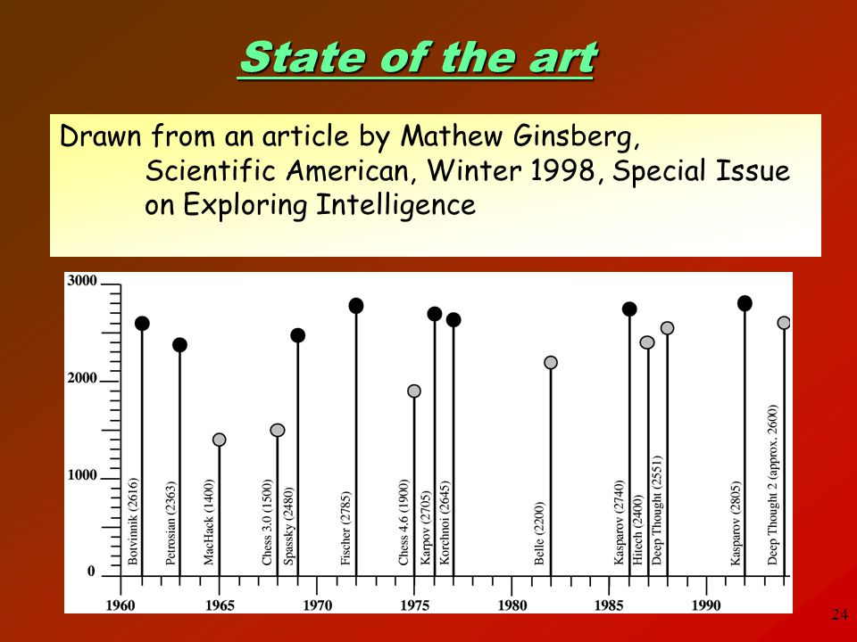 State of the art Drawn from an article by Mathew Ginsberg,