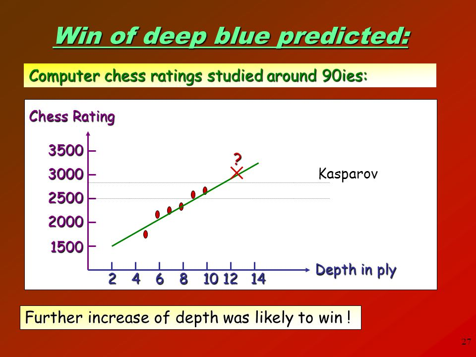 Win of deep blue predicted: