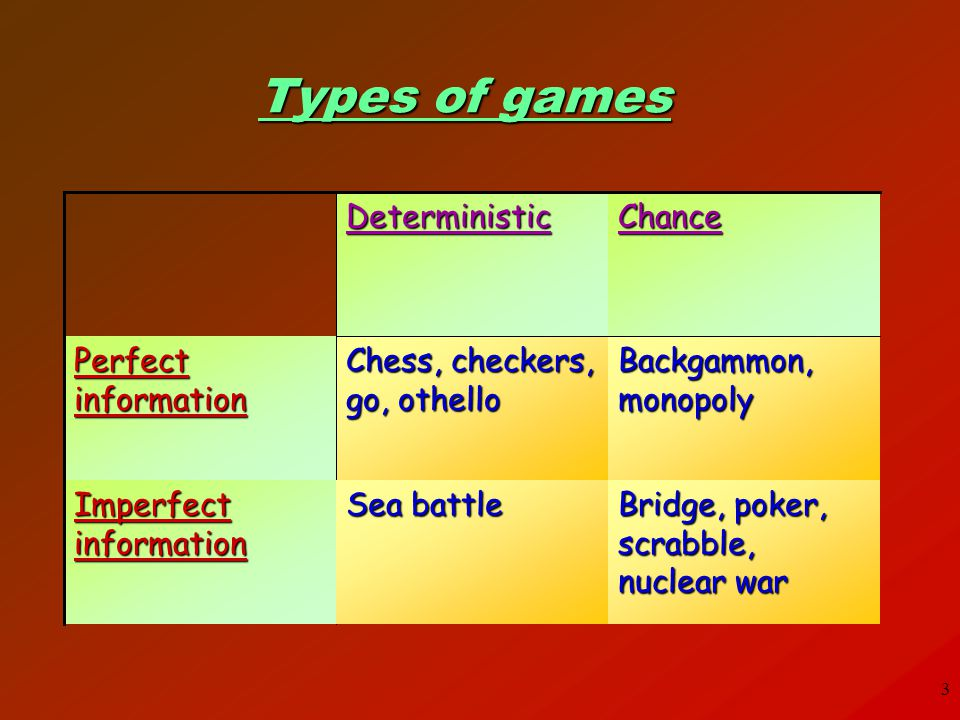 Types of games Chance Deterministic Imperfect information