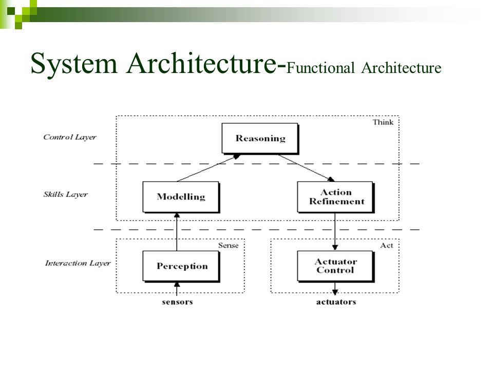 System Architecture-Functional Architecture