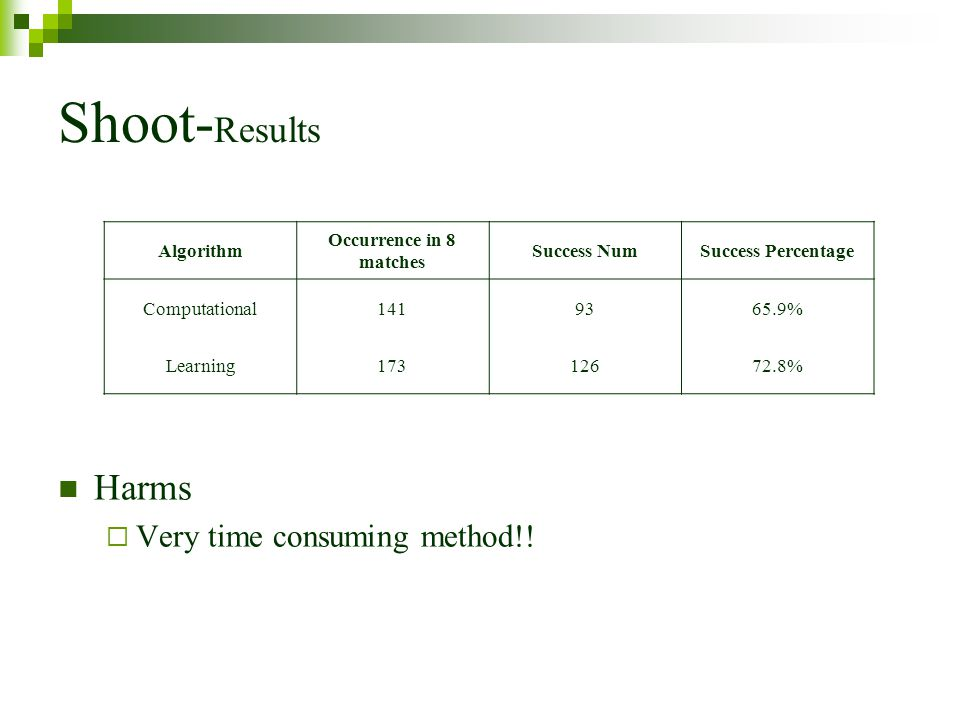 Shoot-Results Harms Very time consuming method!! Algorithm