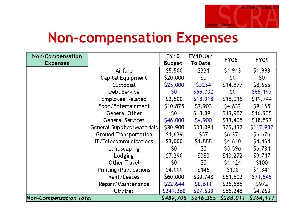 Non-compensation Expenses