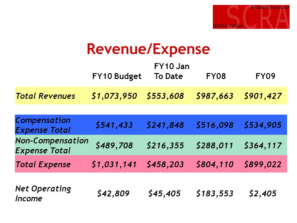 Revenue/Expense FY10 Jan To Date FY10 Budget FY08 FY09 Total Revenues