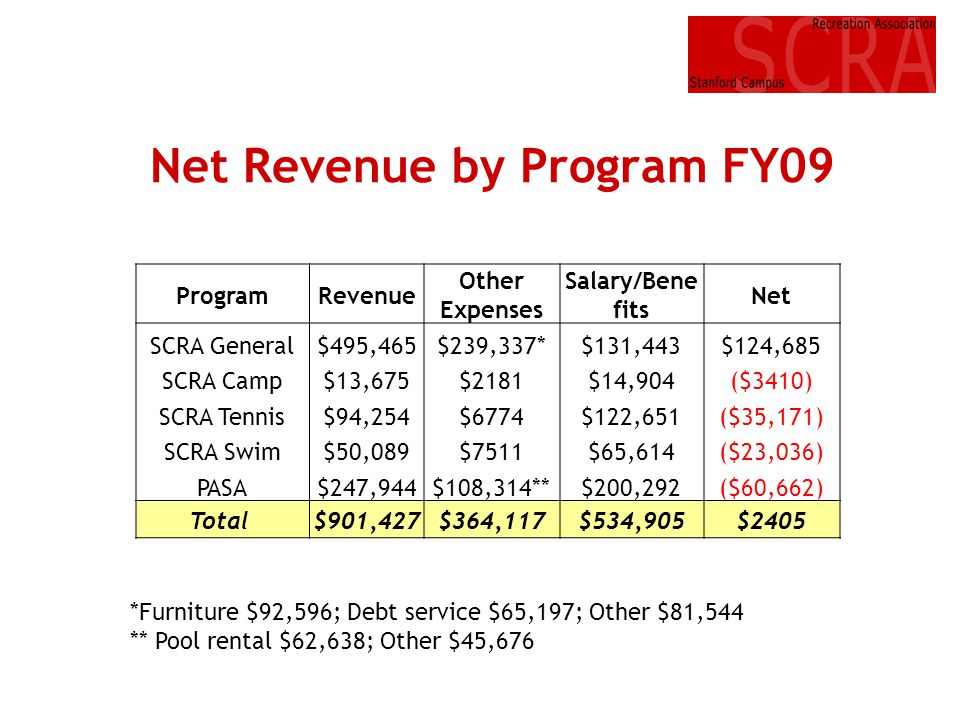 Net Revenue by Program FY09