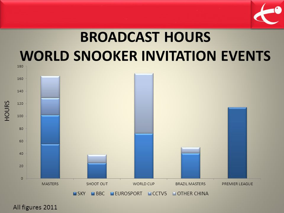 BROADCAST HOURS WORLD SNOOKER INVITATION EVENTS