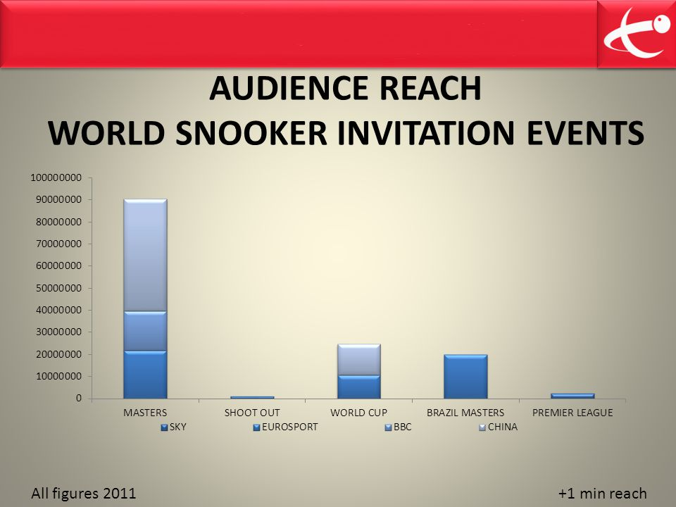 AUDIENCE REACH WORLD SNOOKER INVITATION EVENTS
