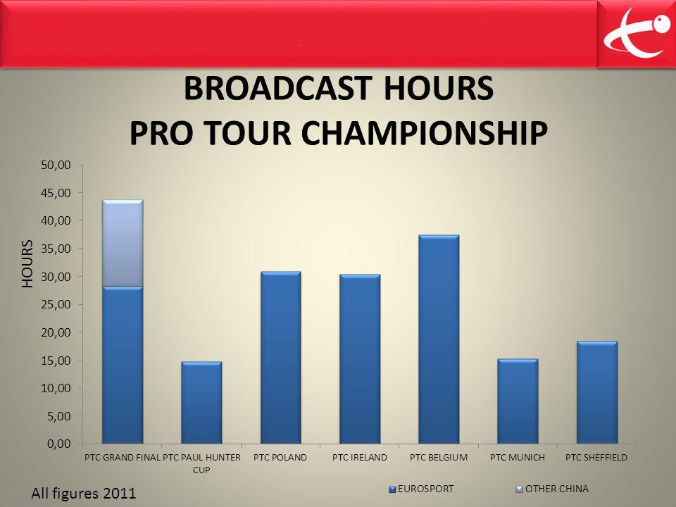 BROADCAST HOURS PRO TOUR CHAMPIONSHIP