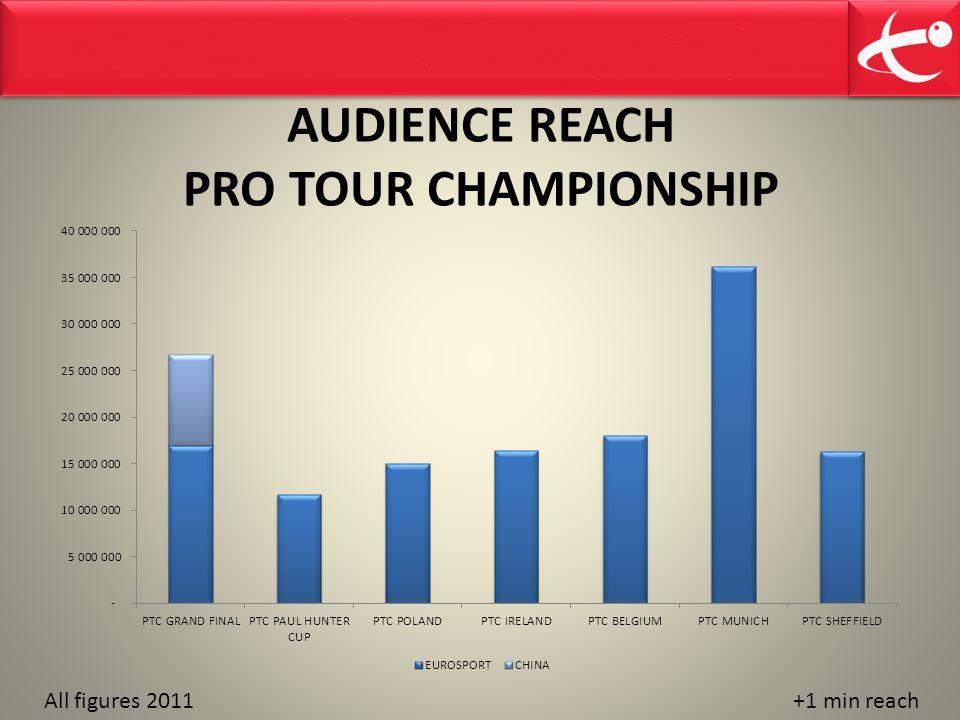 AUDIENCE REACH PRO TOUR CHAMPIONSHIP