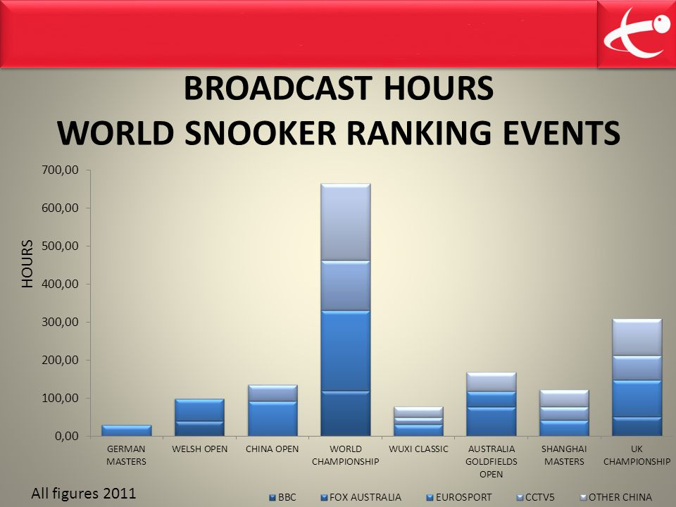 BROADCAST HOURS WORLD SNOOKER RANKING EVENTS