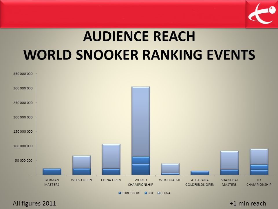 AUDIENCE REACH WORLD SNOOKER RANKING EVENTS