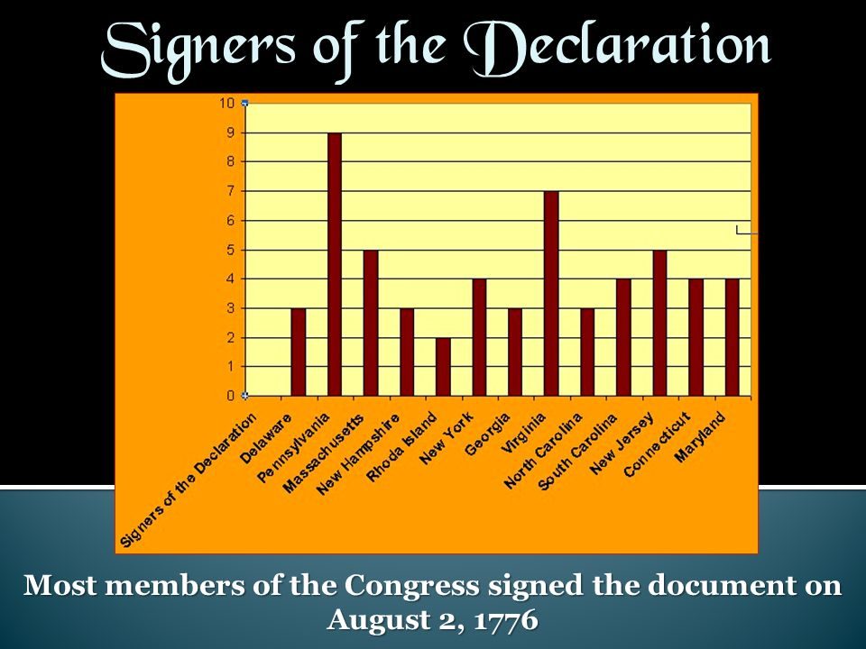Most members of the Congress signed the document on August 2, 1776