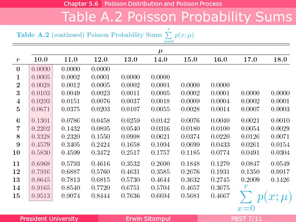 Table A.2 Poisson Probability Sums