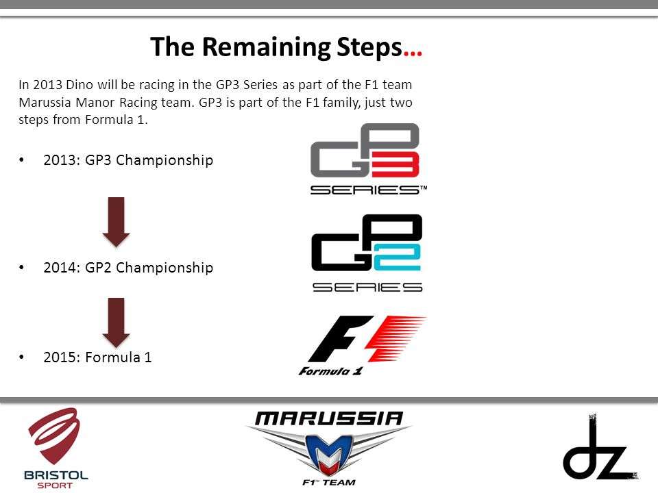 The Remaining Steps… 2013: GP3 Championship 2014: GP2 Championship